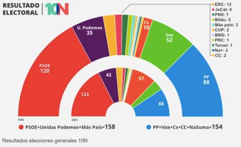 Resultados electorales 10N